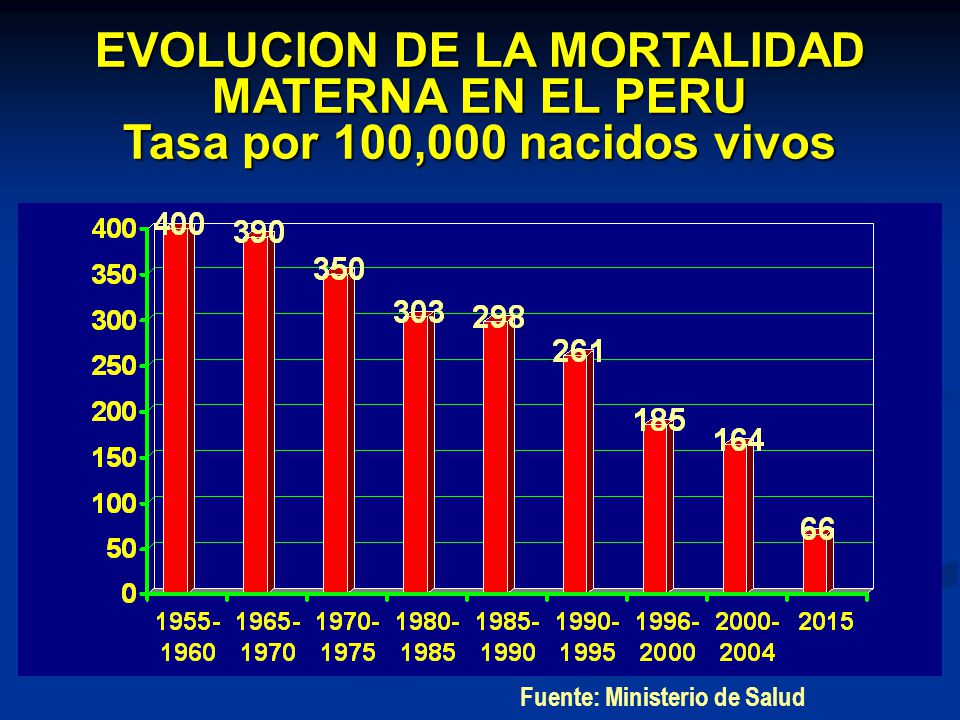 EVOLUCION DE LA MORTALIDAD MATERNA EN EL PERU Tasa por 100,000 nacidos vivos Fuente: Ministerio de Salud
