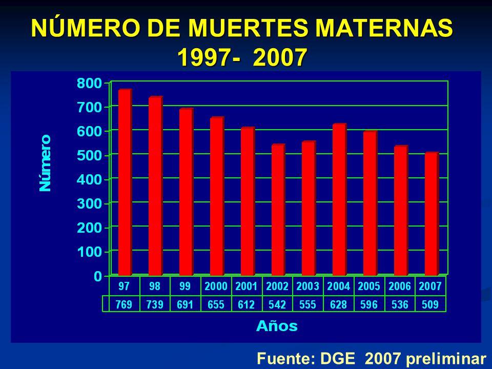 Fuente: DGE 2007 preliminar NÚMERO DE MUERTES MATERNAS 1997- 2007