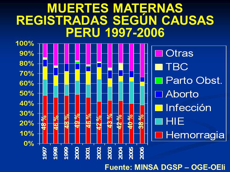 MUERTES MATERNAS REGISTRADAS SEGÚN CAUSAS PERU 1997-2006 Fuente: MINSA DGSP – OGE-OEIi 48 % 46 % 49 % 46 % 42 % 43 % 42 % 40 %38 %