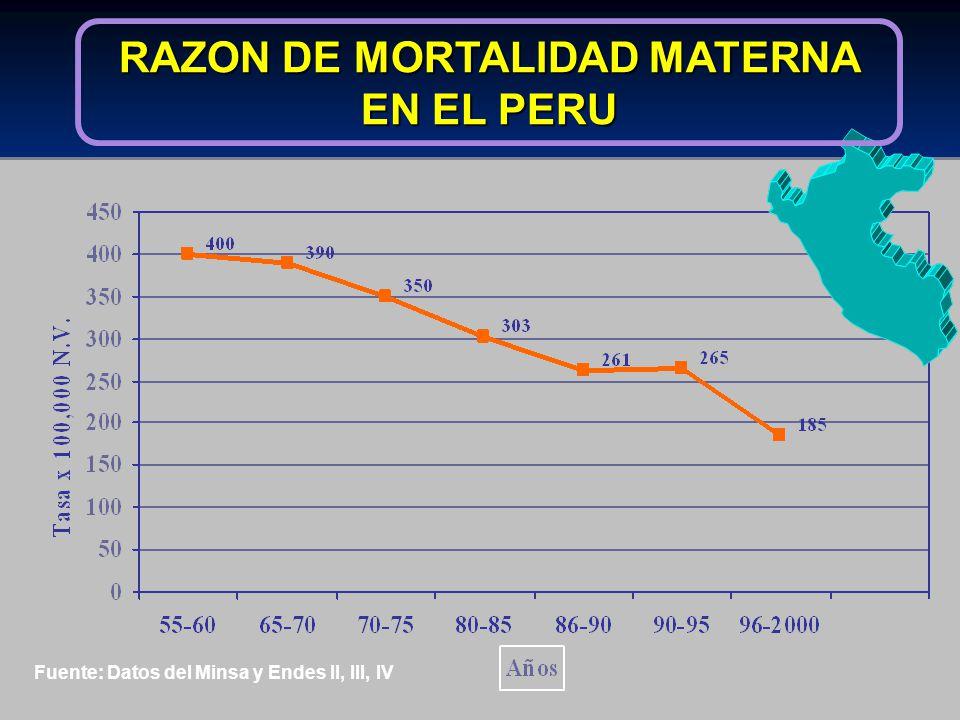 Fuente: Datos del Minsa y Endes II, III, IV RAZON DE MORTALIDAD MATERNA EN EL PERU