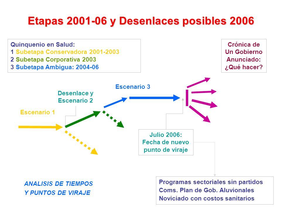 ANALISIS DE TIEMPOS Y PUNTOS DE VIRAJE Etapas 2001-06 y Desenlaces posibles 2006 Quinquenio en Salud: 1 Subetapa Conservadora 2001-2003 2 Subetapa Cor