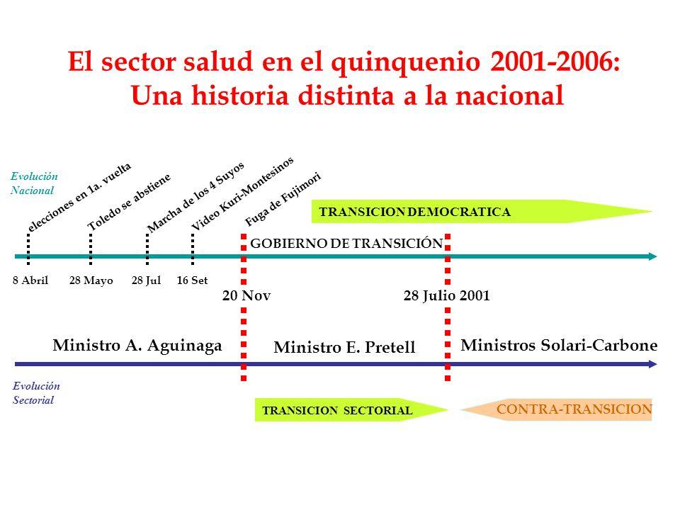 El sector salud en el quinquenio 2001-2006: Una historia distinta a la nacional 28 Julio 2001 8 Abril 20 Nov 28 Mayo16 Set28 Jul elecciones en 1a. vue