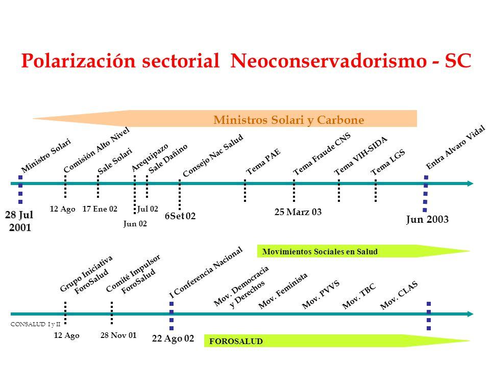 Polarización sectorial Neoconservadorismo - SC Jun 2003 28 Jul 2001 6Set 02 12 AgoJul 0217 Ene 02 Ministro Solari Sale Solari Sale Dañino Consejo Nac
