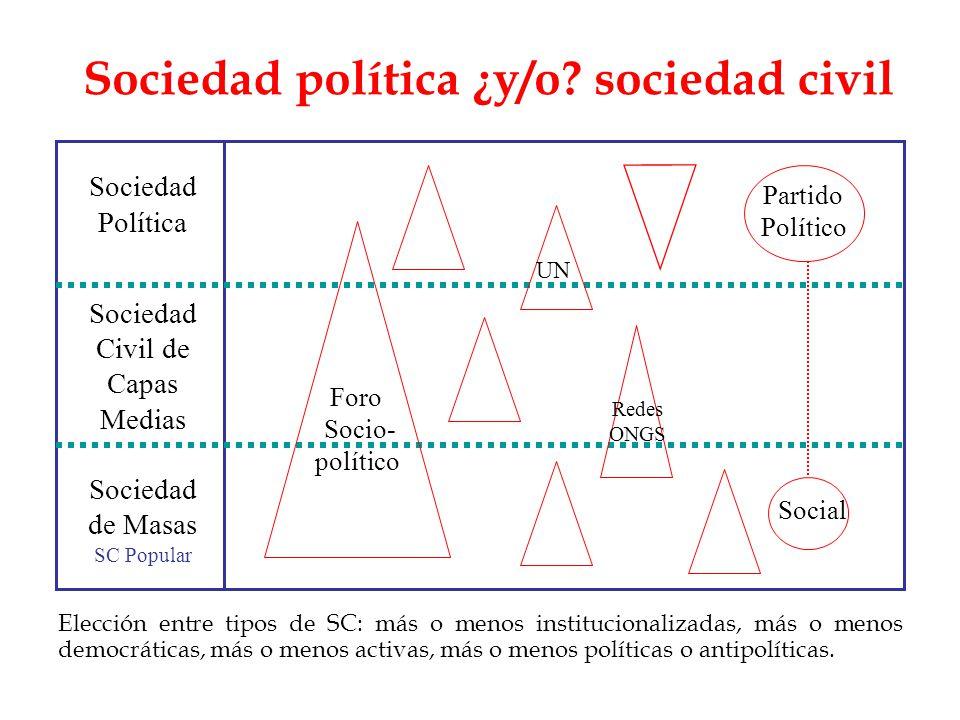 Sociedad política ¿y/o? sociedad civil Sociedad Política Sociedad Civil de Capas Medias Sociedad de Masas SC Popular Foro Socio- político Partido Polí
