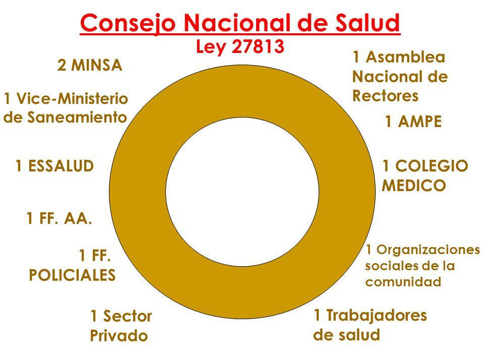 1 Asamblea Nacional de Rectores 2 MINSA 1 Sector Privado 1 Organizaciones sociales de la comunidad 1 ESSALUD 1 FF. POLICIALES 1 AMPE 1 COLEGIO MEDICO