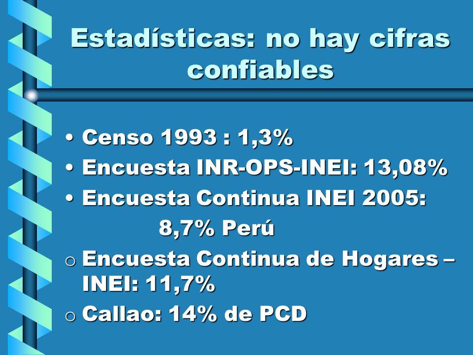 Estadísticas: no hay cifras confiables Censo 1993 : 1,3%Censo 1993 : 1,3% Encuesta INR-OPS-INEI: 13,08%Encuesta INR-OPS-INEI: 13,08% Encuesta Continua INEI 2005:Encuesta Continua INEI 2005: 8,7% Perú o Encuesta Continua de Hogares – INEI: 11,7% o Callao: 14% de PCD