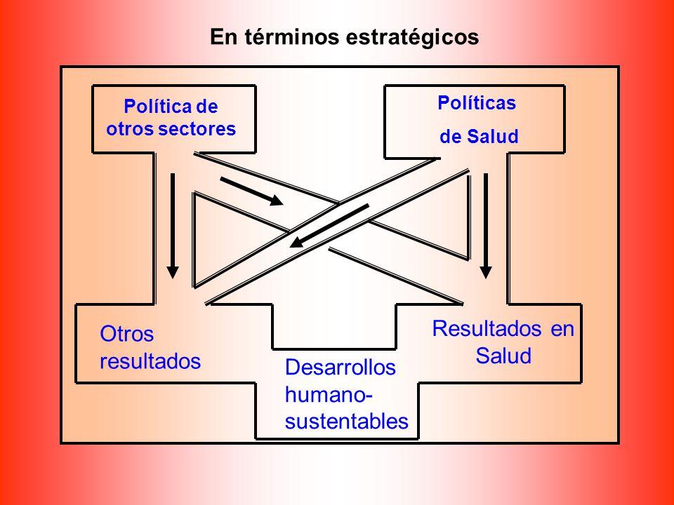 Política de otros sectores Políticas de Salud Otros resultados Resultados en Salud Desarrollos humano- sustentables En términos estratégicos