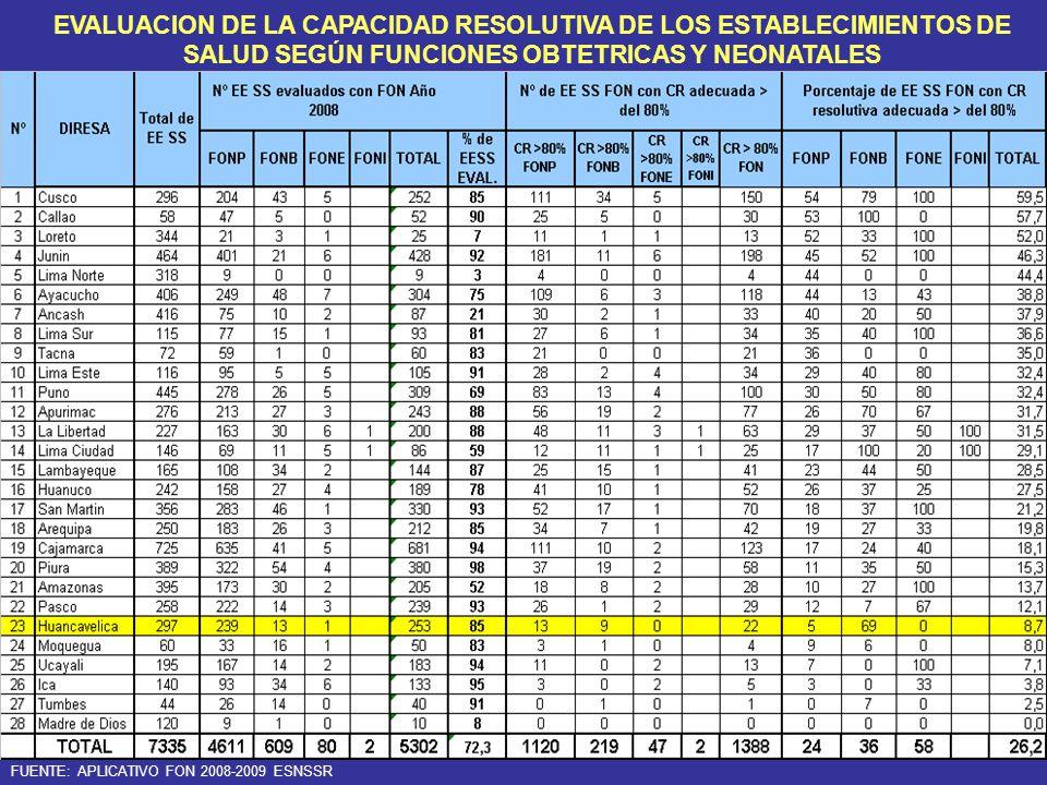 FUENTE: APLICATIVO FON 2008-2009 ESNSSR EVALUACION DE LA CAPACIDAD RESOLUTIVA DE LOS ESTABLECIMIENTOS DE SALUD SEGÚN FUNCIONES OBTETRICAS Y NEONATALES