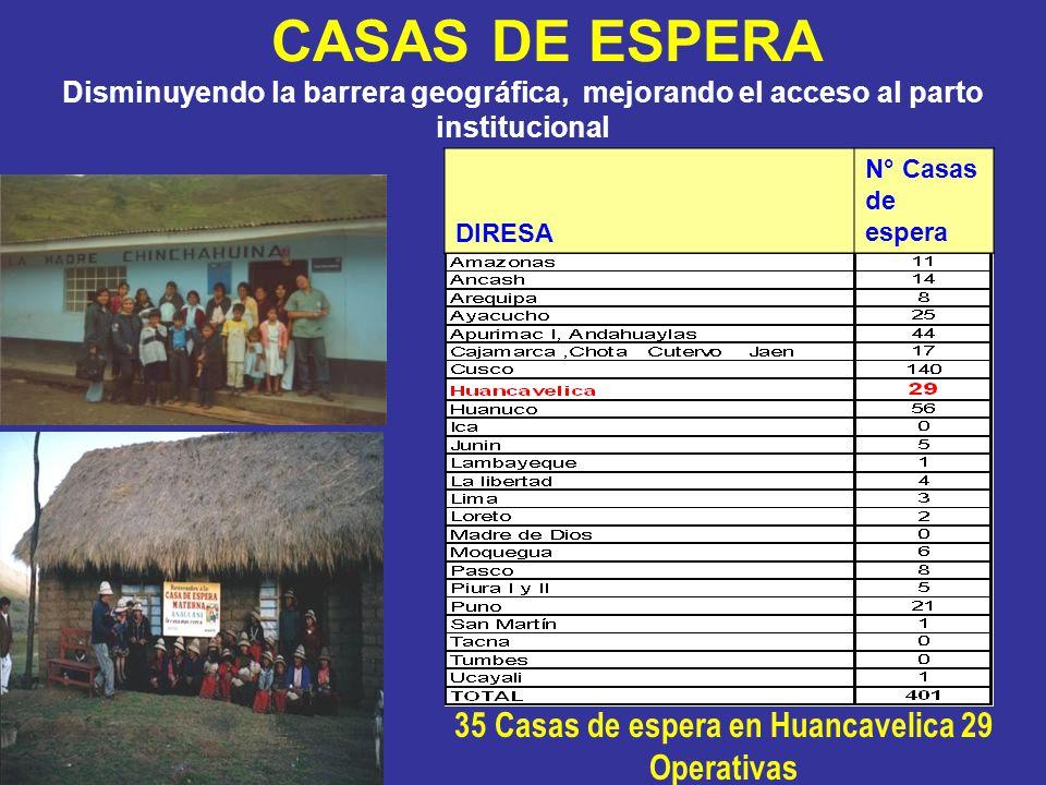CASAS DE ESPERA Disminuyendo la barrera geográfica, mejorando el acceso al parto institucional 35 Casas de espera en Huancavelica 29 Operativas DIRESA N° Casas de espera