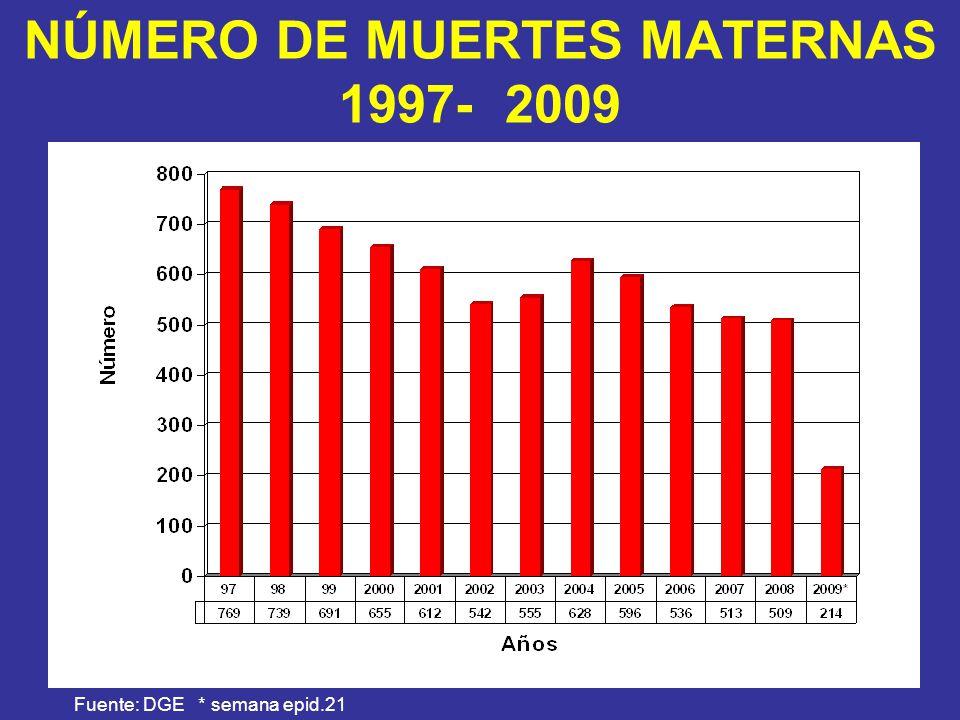 Fuente: DGE * semana epid.21 NÚMERO DE MUERTES MATERNAS 1997- 2009