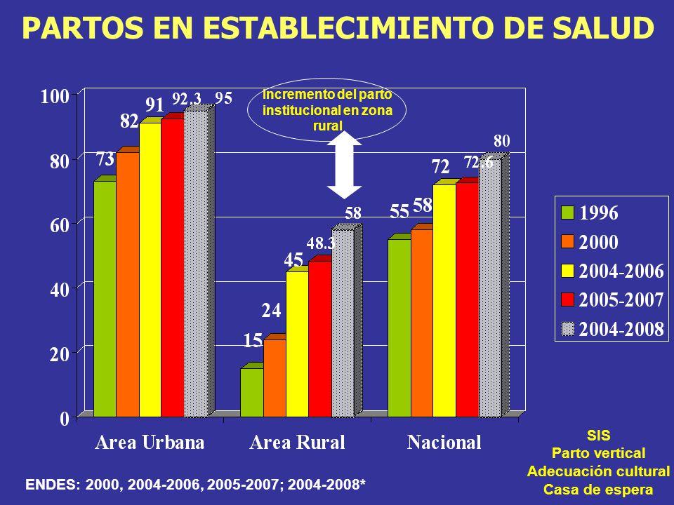 PARTOS EN ESTABLECIMIENTO DE SALUD ENDES: 2000, 2004-2006, 2005-2007; 2004-2008* Incremento del parto institucional en zona rural SIS Parto vertical Adecuación cultural Casa de espera
