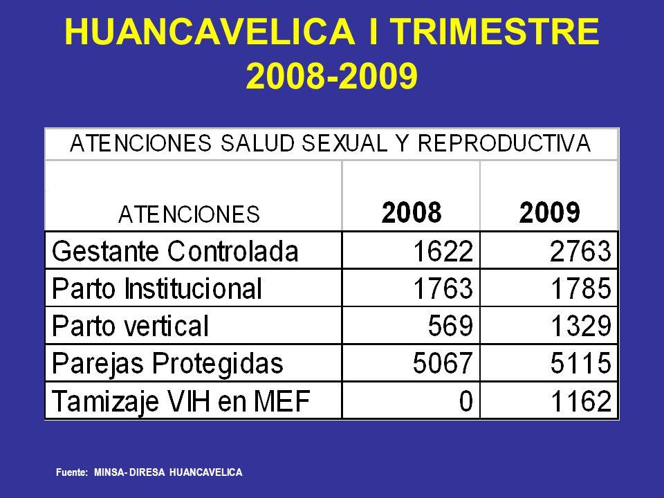 HUANCAVELICA I TRIMESTRE 2008-2009 Fuente: MINSA- DIRESA HUANCAVELICA