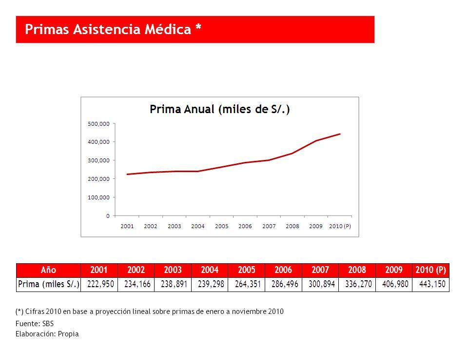 Primas Asistencia Médica * Fuente: SBS Elaboración: Propia (*) Cifras 2010 en base a proyección lineal sobre primas de enero a noviembre 2010
