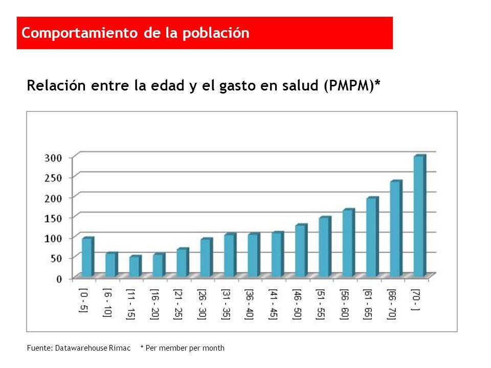 Fuente: Datawarehouse Rimac * Per member per month Comportamiento de la población Relación entre la edad y el gasto en salud (PMPM)* 2 1 1 1 2 2 2 1 1 1 2 2