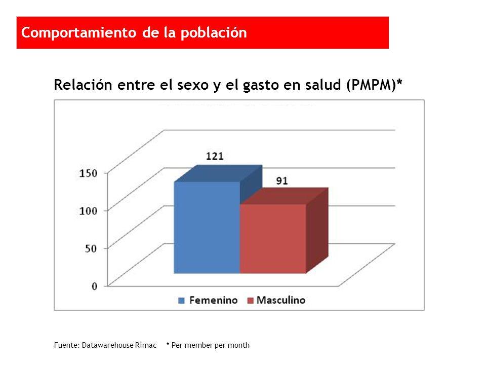 Relación entre el sexo y el gasto en salud (PMPM)* 2 1 1 1 2 2 2 1 1 1 2 2 Comportamiento de la población Fuente: Datawarehouse Rimac * Per member per month