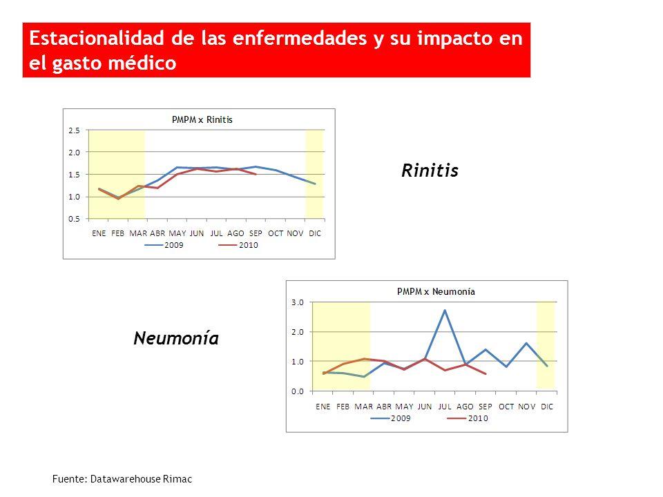 2 1 1 1 2 2 Rinitis Neumonía Estacionalidad de las enfermedades y su impacto en el gasto médico Fuente: Datawarehouse Rimac