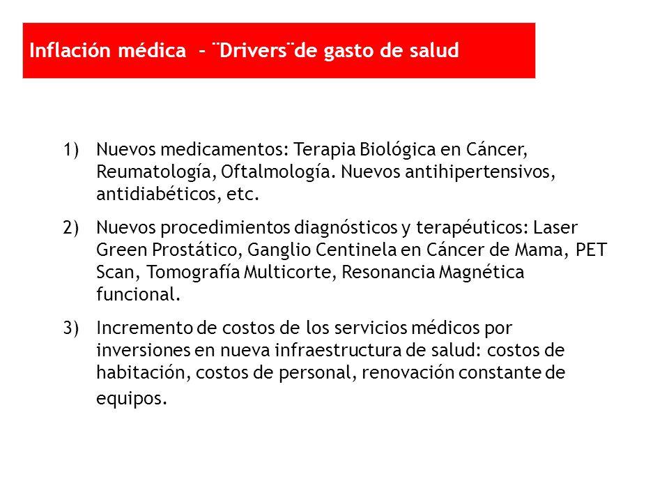 2 1 1 1 2 2 1)Nuevos medicamentos: Terapia Biológica en Cáncer, Reumatología, Oftalmología.