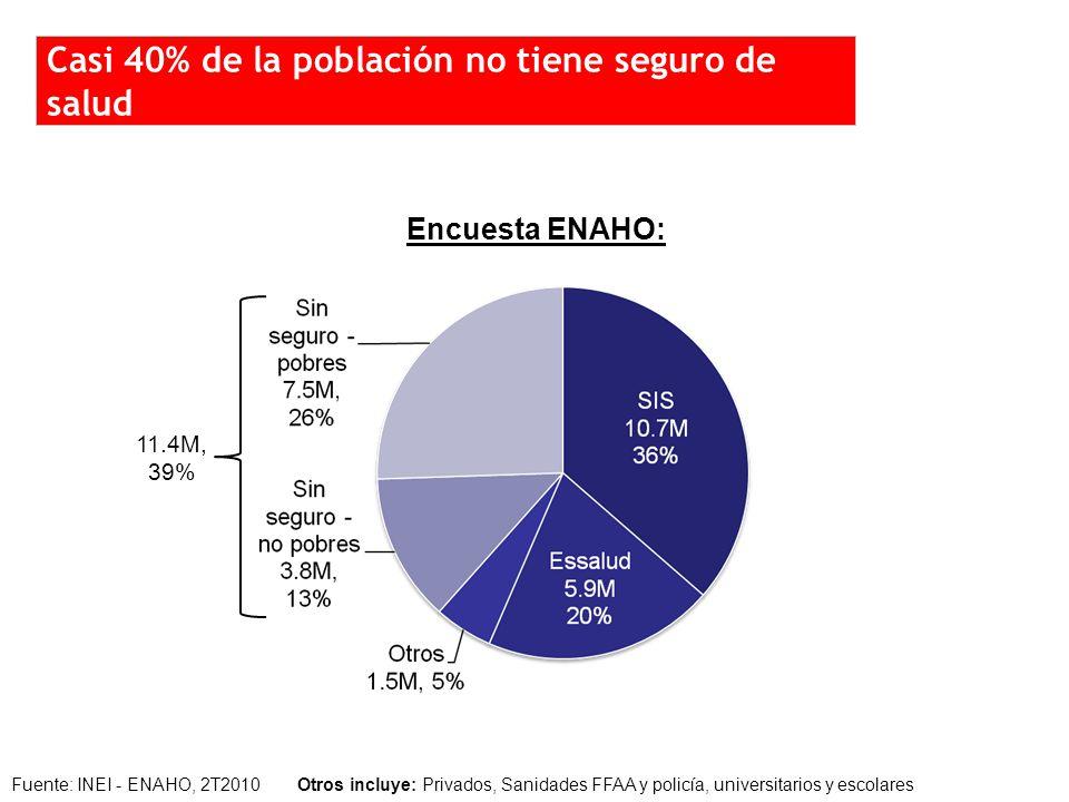Fuente: INEI - ENAHO, 2T2010 Otros incluye: Privados, Sanidades FFAA y policía, universitarios y escolares Encuesta ENAHO: 11.4M, 39% ¿ Casi 40% de la población no tiene seguro de salud