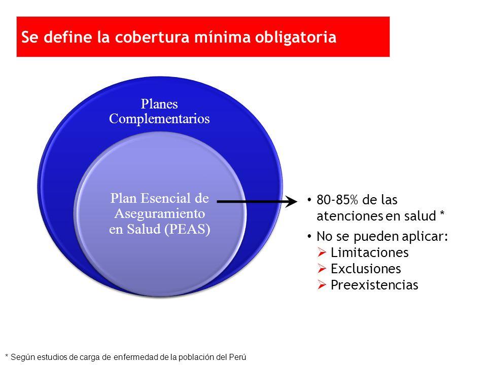 Planes Complementarios Plan Esencial de Aseguramiento en Salud (PEAS) 80-85% de las atenciones en salud * No se pueden aplicar: Limitaciones Exclusiones Preexistencias * Según estudios de carga de enfermedad de la población del Perú Se define la cobertura mínima obligatoria