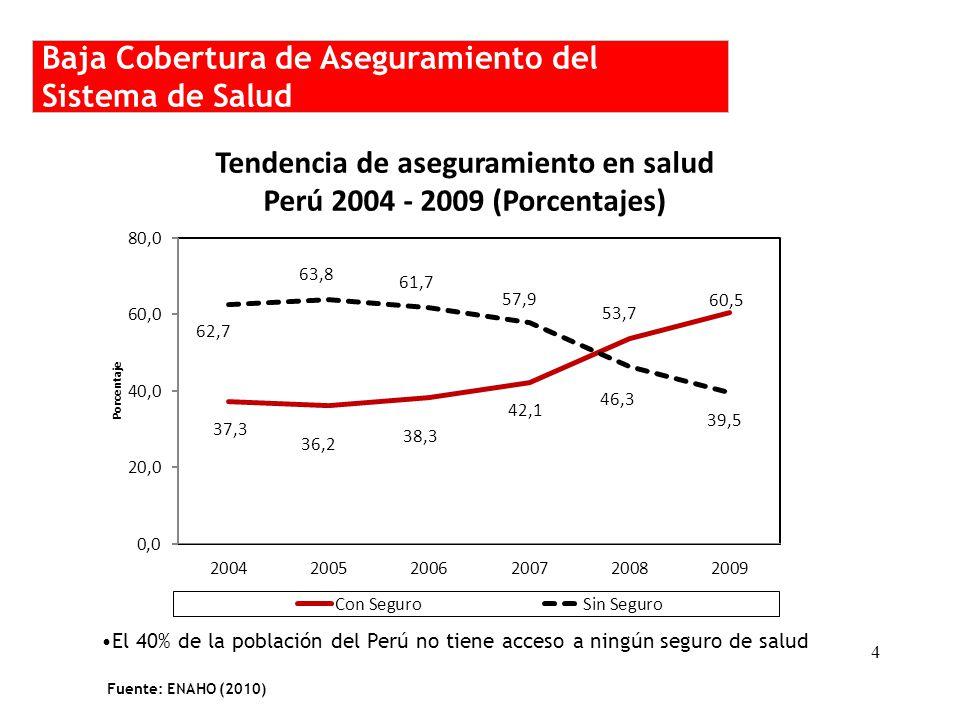 Baja Cobertura de Aseguramiento del Sistema de Salud El 40% de la población del Perú no tiene acceso a ningún seguro de salud 4 Fuente: ENAHO (2010) Tendencia de aseguramiento en salud Perú 2004 - 2009 (Porcentajes)