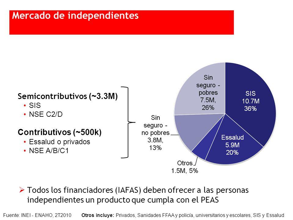 Fuente: INEI - ENAHO, 2T2010 Otros incluye: Privados, Sanidades FFAA y policía, universitarios y escolares, SIS y Essalud Semicontributivos (~3.3M) SIS NSE C2/D Contributivos (~500k) Essalud o privados NSE A/B/C1 Todos los financiadores (IAFAS) deben ofrecer a las personas independientes un producto que cumpla con el PEAS Mercado de independientes