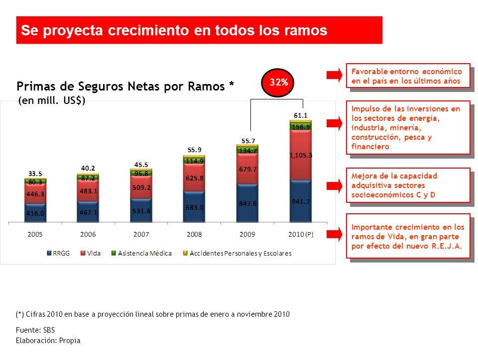 Se proyecta crecimiento en todos los ramos Fuente: SBS Elaboración: Propia Primas de Seguros Netas por Ramos * (en mill.
