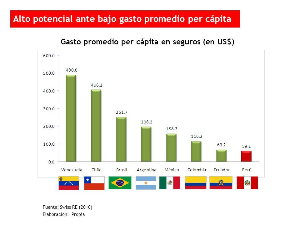 Alto potencial ante bajo gasto promedio per cápita Gasto promedio per cápita en seguros (en US$) Fuente: Swiss RE (2010) Elaboración: Propia