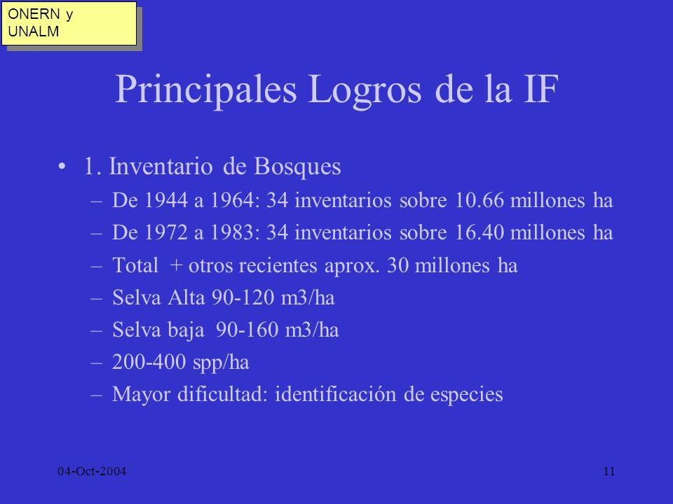 04-Oct-200411 Principales Logros de la IF 1. Inventario de Bosques –De 1944 a 1964: 34 inventarios sobre 10.66 millones ha –De 1972 a 1983: 34 inventa