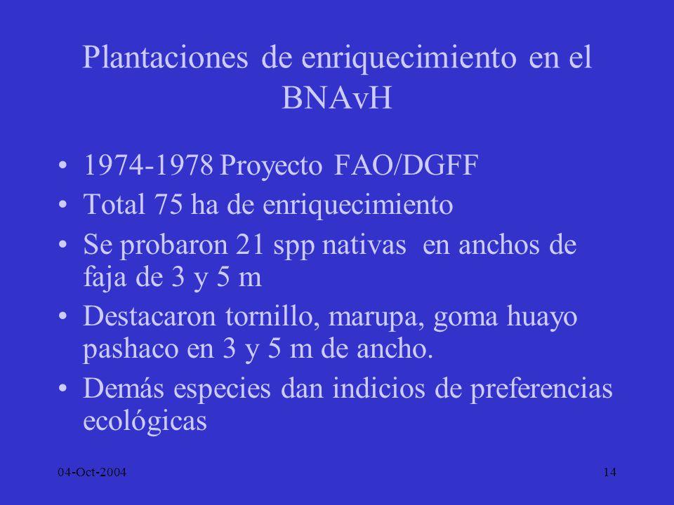 04-Oct-200414 Plantaciones de enriquecimiento en el BNAvH 1974-1978 Proyecto FAO/DGFF Total 75 ha de enriquecimiento Se probaron 21 spp nativas en anc