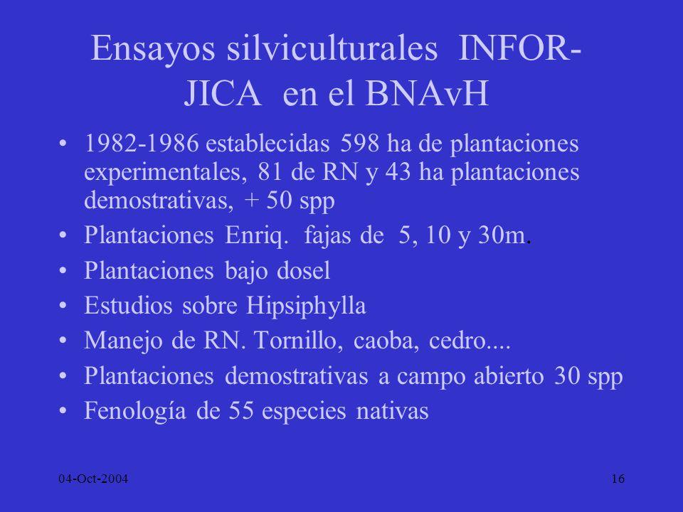 04-Oct-200416 Ensayos silviculturales INFOR- JICA en el BNAvH 1982-1986 establecidas 598 ha de plantaciones experimentales, 81 de RN y 43 ha plantacio