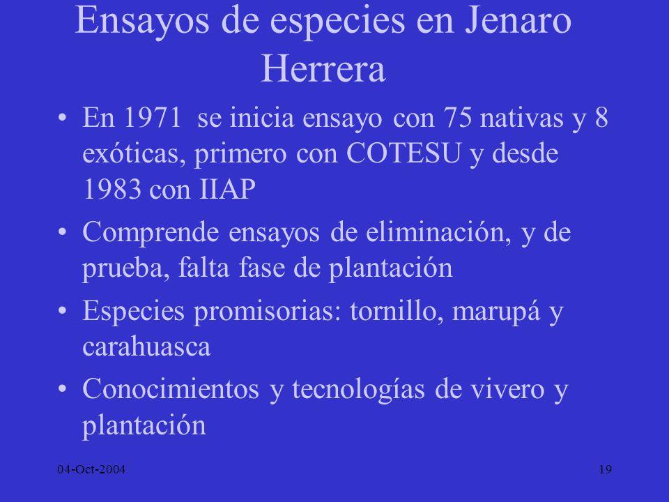 04-Oct-200419 Ensayos de especies en Jenaro Herrera En 1971 se inicia ensayo con 75 nativas y 8 exóticas, primero con COTESU y desde 1983 con IIAP Com