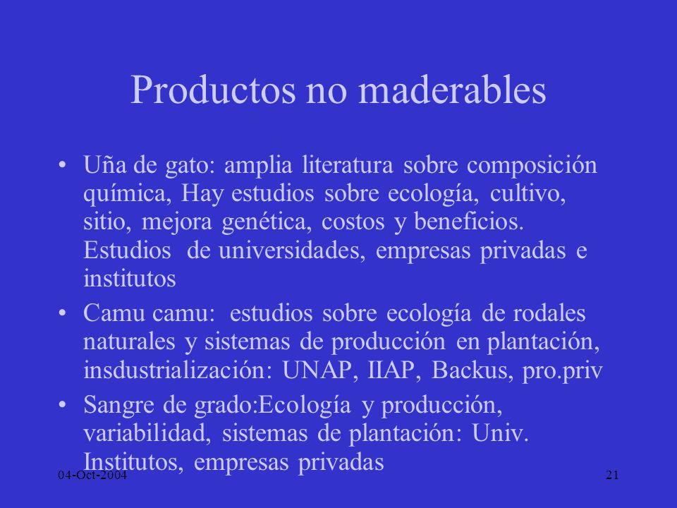 04-Oct-200421 Productos no maderables Uña de gato: amplia literatura sobre composición química, Hay estudios sobre ecología, cultivo, sitio, mejora ge