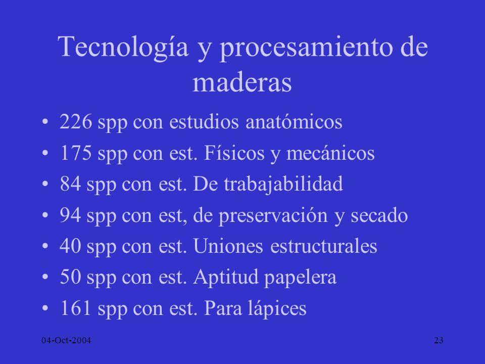 04-Oct-200423 Tecnología y procesamiento de maderas 226 spp con estudios anatómicos 175 spp con est. Físicos y mecánicos 84 spp con est. De trabajabil