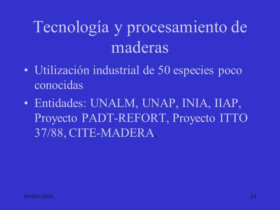 04-Oct-200424 Tecnología y procesamiento de maderas Utilización industrial de 50 especies poco conocidas Entidades: UNALM, UNAP, INIA, IIAP, Proyecto