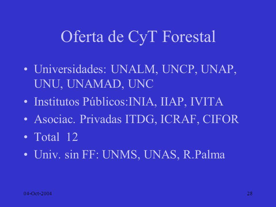 04-Oct-200428 Oferta de CyT Forestal Universidades: UNALM, UNCP, UNAP, UNU, UNAMAD, UNC Institutos Públicos:INIA, IIAP, IVITA Asociac. Privadas ITDG,