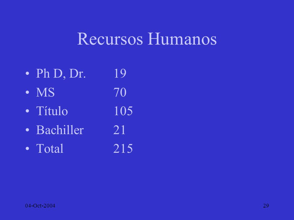 04-Oct-200429 Recursos Humanos Ph D, Dr.19 MS70 Título105 Bachiller21 Total215