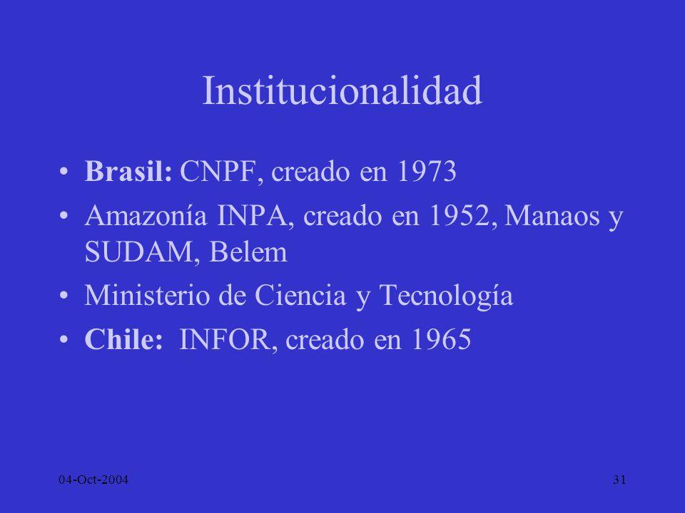 04-Oct-200431 Institucionalidad Brasil: CNPF, creado en 1973 Amazonía INPA, creado en 1952, Manaos y SUDAM, Belem Ministerio de Ciencia y Tecnología C