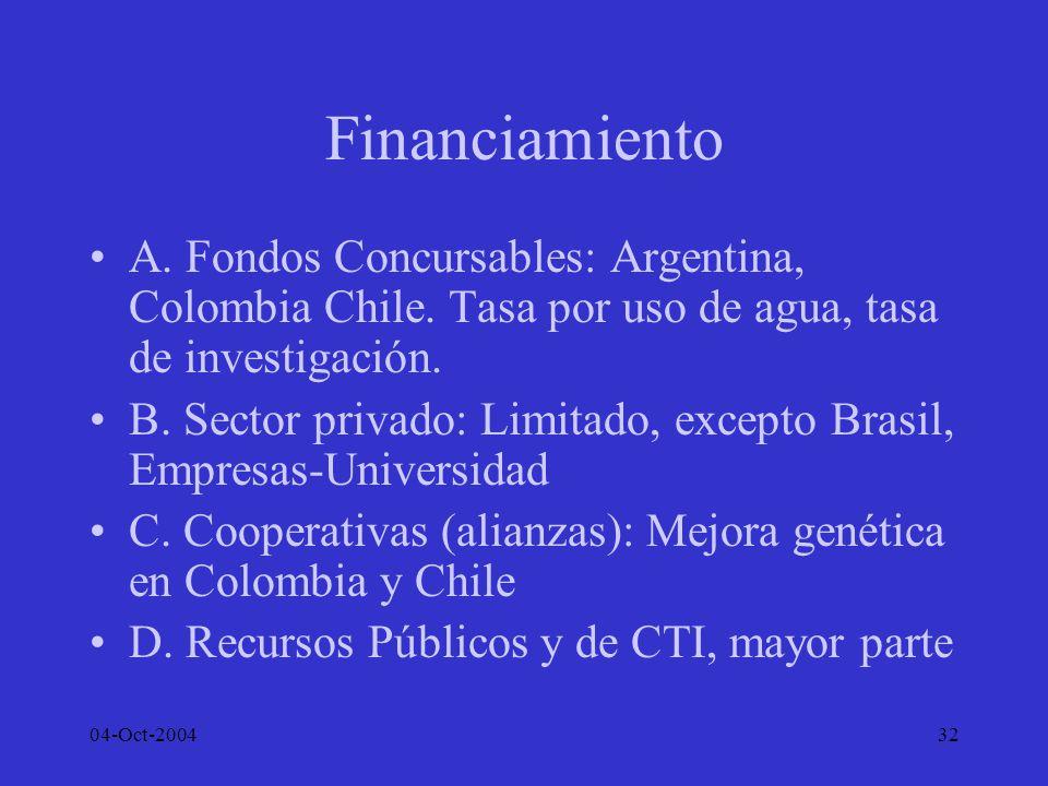 04-Oct-200432 Financiamiento A. Fondos Concursables: Argentina, Colombia Chile. Tasa por uso de agua, tasa de investigación. B. Sector privado: Limita