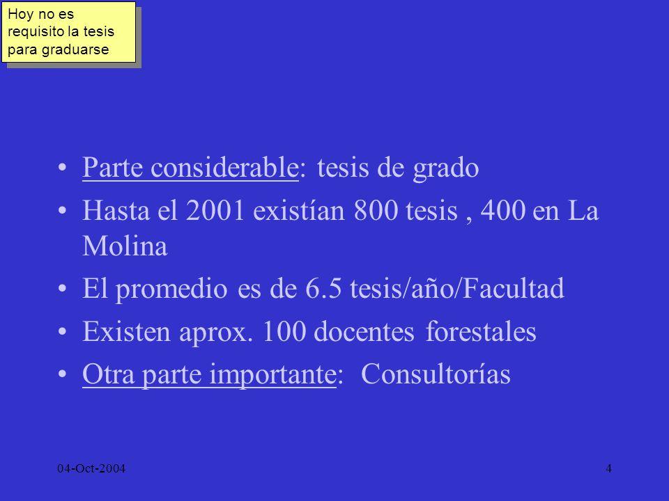 04-Oct-20044 Parte considerable: tesis de grado Hasta el 2001 existían 800 tesis, 400 en La Molina El promedio es de 6.5 tesis/año/Facultad Existen ap