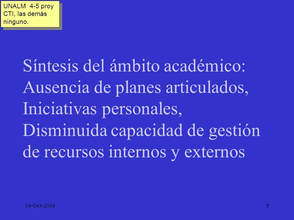 04-Oct-20045 Síntesis del ámbito académico: Ausencia de planes articulados, Iniciativas personales, Disminuida capacidad de gestión de recursos intern