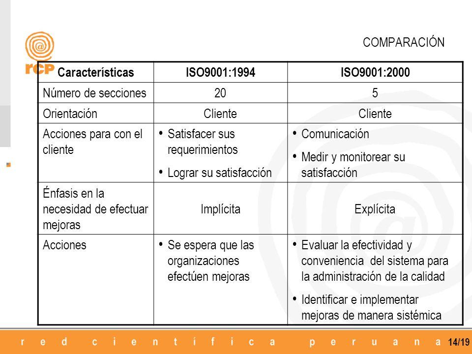 14/19 COMPARACIÓN CaracterísticasISO9001:1994ISO9001:2000 Número de secciones205 OrientaciónCliente Acciones para con el cliente Satisfacer sus requerimientos Lograr su satisfacción Comunicación Medir y monitorear su satisfacción Énfasis en la necesidad de efectuar mejoras ImplícitaExplícita Acciones Se espera que las organizaciones efectúen mejoras Evaluar la efectividad y conveniencia del sistema para la administración de la calidad Identificar e implementar mejoras de manera sistémica