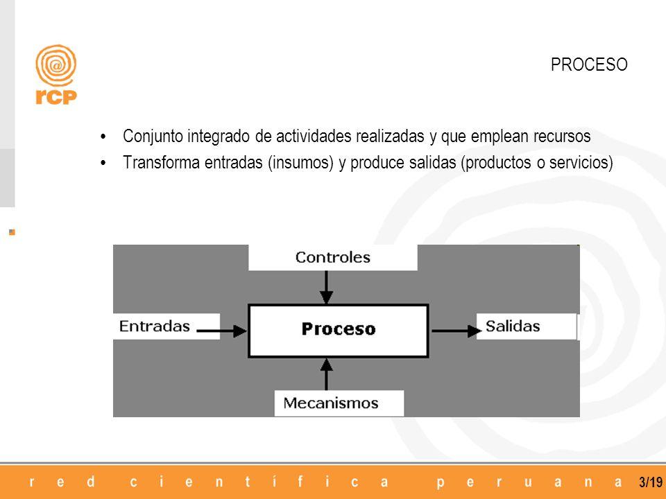3/19 PROCESO Conjunto integrado de actividades realizadas y que emplean recursos Transforma entradas (insumos) y produce salidas (productos o servicios)