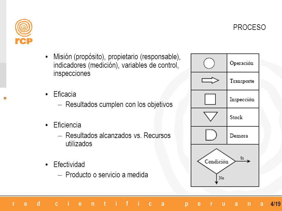4/19 PROCESO Misión (propósito), propietario (responsable), indicadores (medición), variables de control, inspecciones Eficacia – Resultados cumplen con los objetivos Eficiencia – Resultados alcanzados vs.