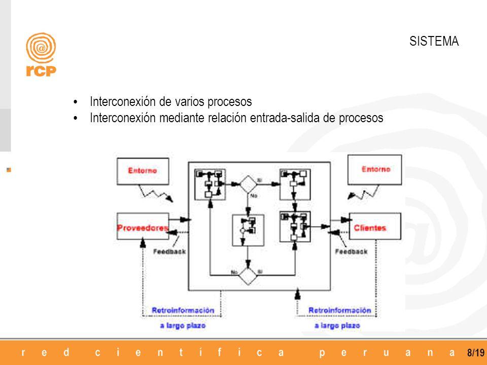 8/19 SISTEMA Interconexión de varios procesos Interconexión mediante relación entrada-salida de procesos