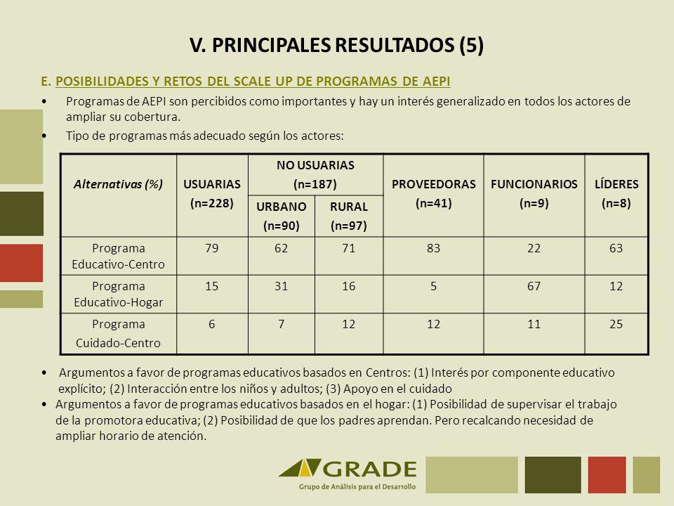 V. PRINCIPALES RESULTADOS (5) E. POSIBILIDADES Y RETOS DEL SCALE UP DE PROGRAMAS DE AEPI Programas de AEPI son percibidos como importantes y hay un in