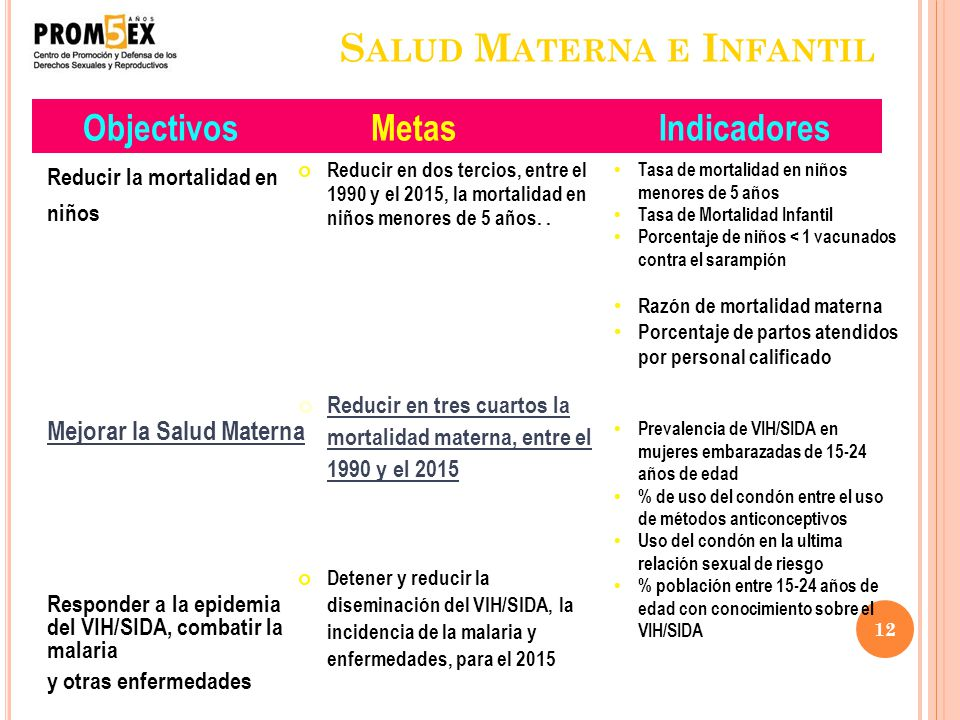 12 S ALUD M ATERNA E I NFANTIL Reducir la mortalidad en niños Mejorar la Salud Materna Responder a la epidemia del VIH/SIDA, combatir la malaria y otr