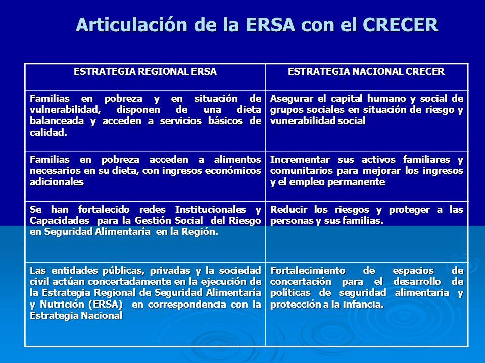 Articulación de la ERSA con el CRECER ESTRATEGIA REGIONAL ERSA ESTRATEGIA NACIONAL CRECER Familias en pobreza y en situación de vulnerabilidad, disponen de una dieta balanceada y acceden a servicios básicos de calidad.