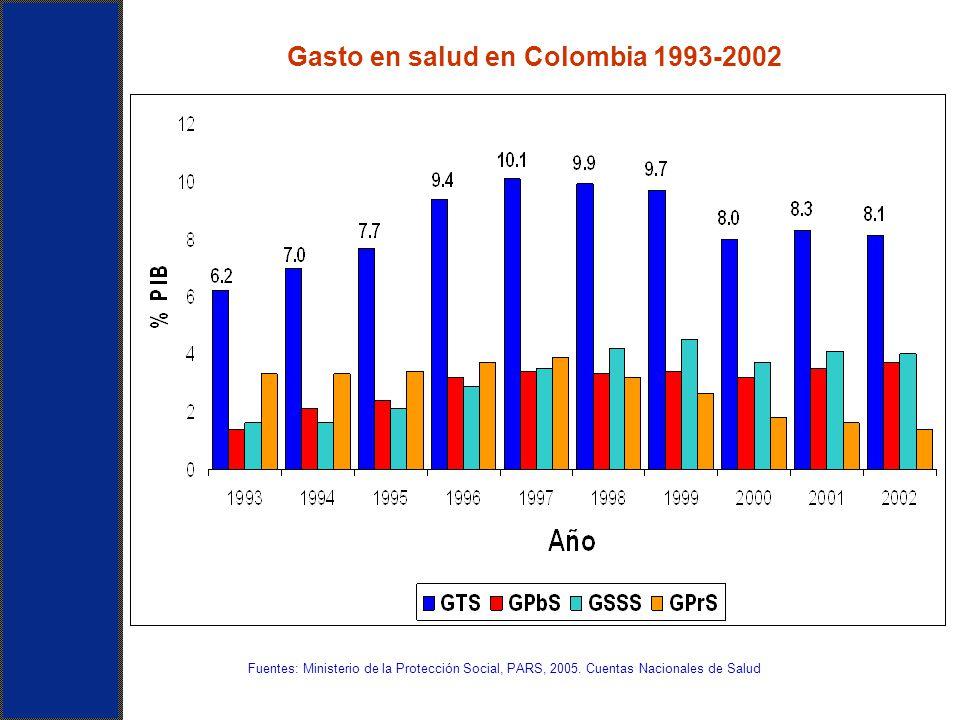 Gasto en salud en Colombia 1993-2002 Fuentes: Ministerio de la Protección Social, PARS, 2005. Cuentas Nacionales de Salud