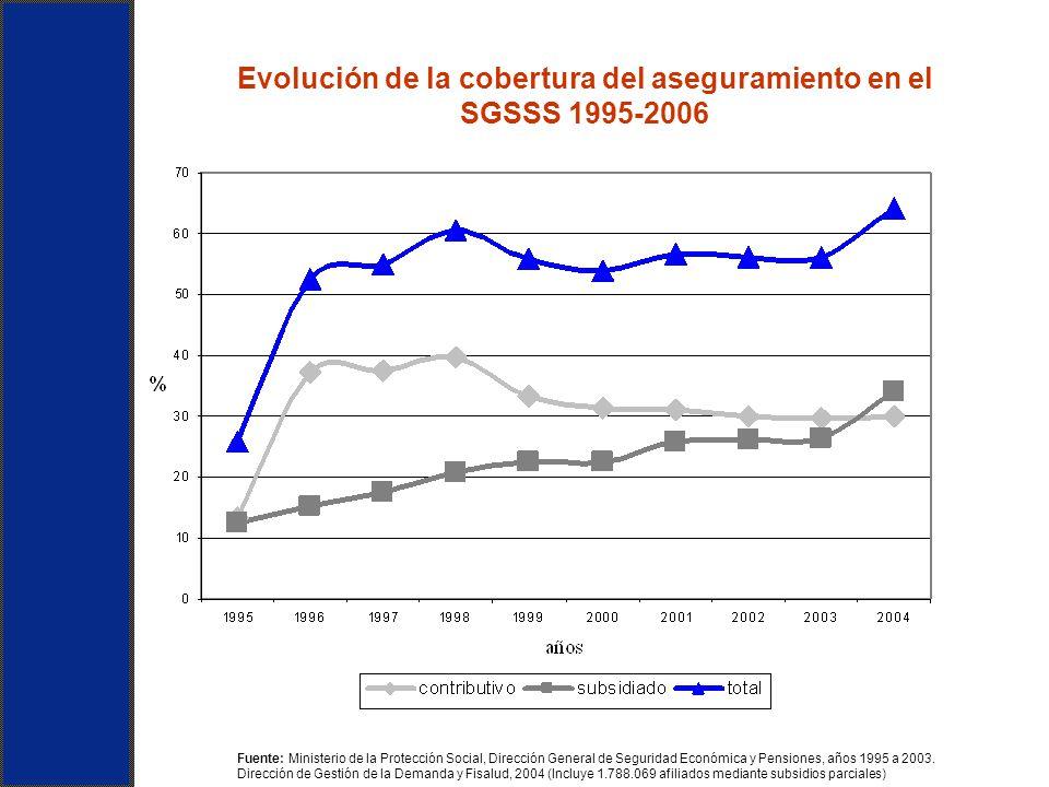 Fuente: Ministerio de la Protección Social, Dirección General de Seguridad Económica y Pensiones, años 1995 a 2003. Dirección de Gestión de la Demanda