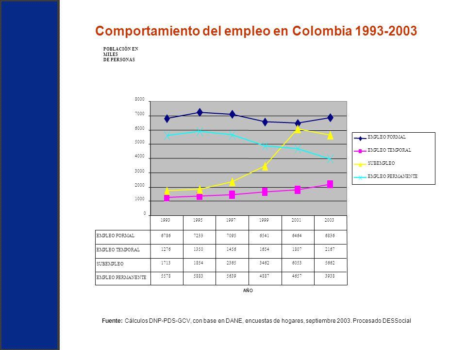Comportamiento del empleo en Colombia 1993-2003 Fuente: Cálculos DNP-PDS-GCV, con base en DANE, encuestas de hogares, septiembre 2003. Procesado DESSo